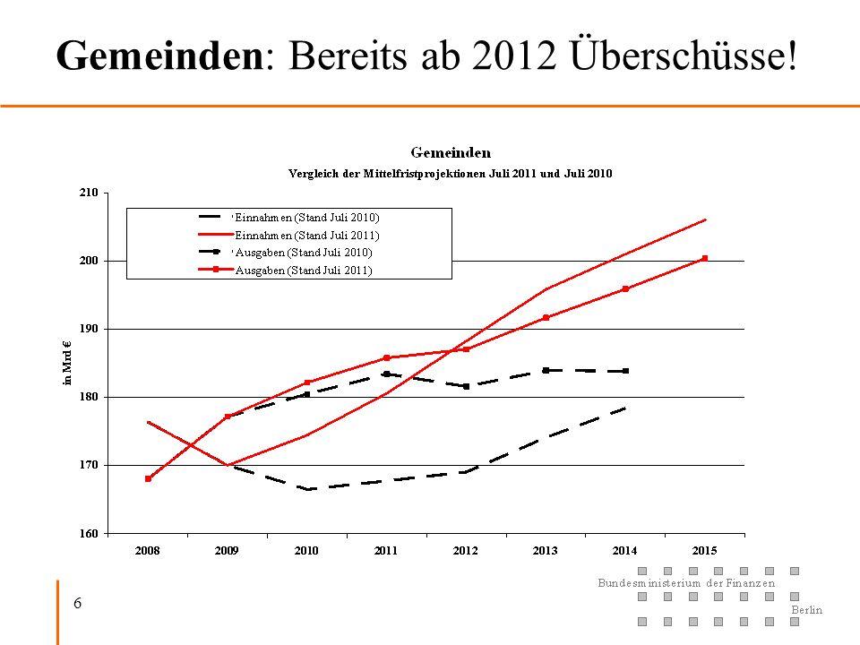 6 Gemeinden: Bereits ab 2012 Überschüsse!