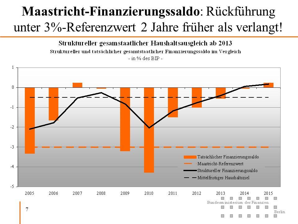 7 Maastricht-Finanzierungssaldo: Rückführung unter 3%-Referenzwert 2 Jahre früher als verlangt!