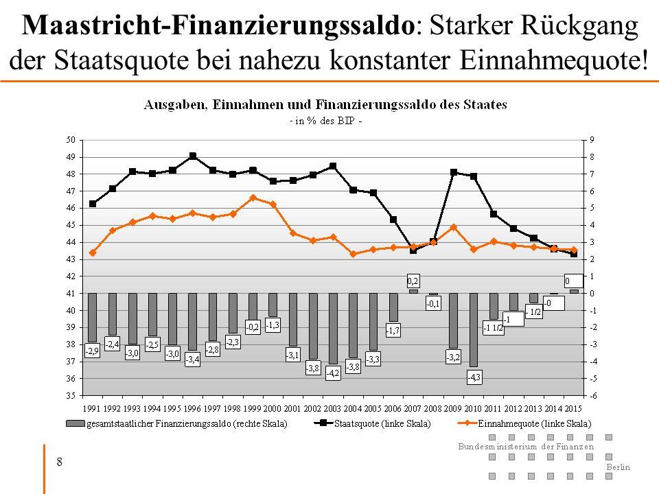8 Maastricht-Finanzierungssaldo: Starker Rückgang der Staatsquote bei nahezu konstanter Einnahmequote!