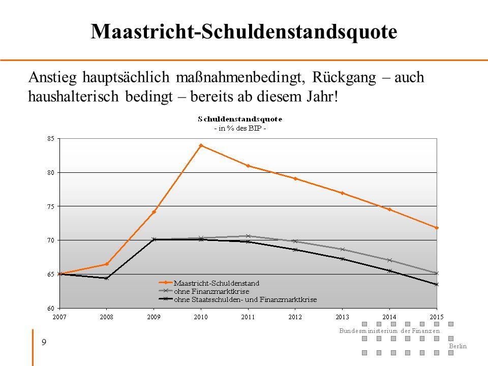 9 Maastricht-Schuldenstandsquote Anstieg hauptsächlich maßnahmenbedingt, Rückgang – auch haushalterisch bedingt – bereits ab diesem Jahr!