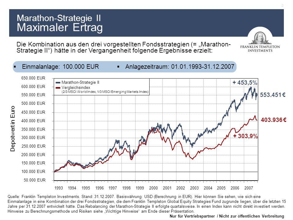 3 Nur für Vertriebspartner / Nicht zur öffentlichen Verbreitung Marathon-Strategie II Eine erfolgreiche Kombination für alle Marktphasen Quelle: Franklin Templeton Investments.