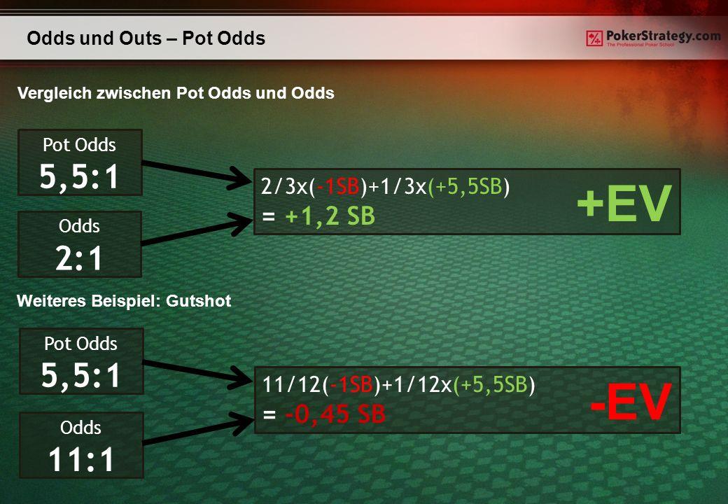 Odds und Outs – Pot Odds Vergleich zwischen Pot Odds und Odds Pot Odds 5,5:1 Odds 2:1 2/3x(-1SB)+1/3x(+5,5SB) = +1,2 SB +EV Pot Odds 5,5:1 Odds 11:1 11/12(-1SB)+1/12x(+5,5SB) = -0,45 SB -EV Weiteres Beispiel: Gutshot