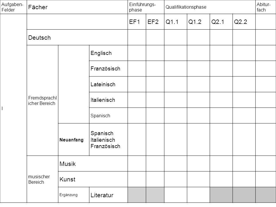 Aufgaben- Felder Fächer Einführungs- phase Qualifikationsphase Abitur- fach I EF1EF2Q1.1Q1.2Q2.1Q2.2 Deutsch Fremdsprachl icher Bereich Englisch Französisch Lateinisch Italienisch Spanisch Neuanfang Spanisch Italienisch Französisch musischer Bereich Musik Kunst Ergänzung Literatur