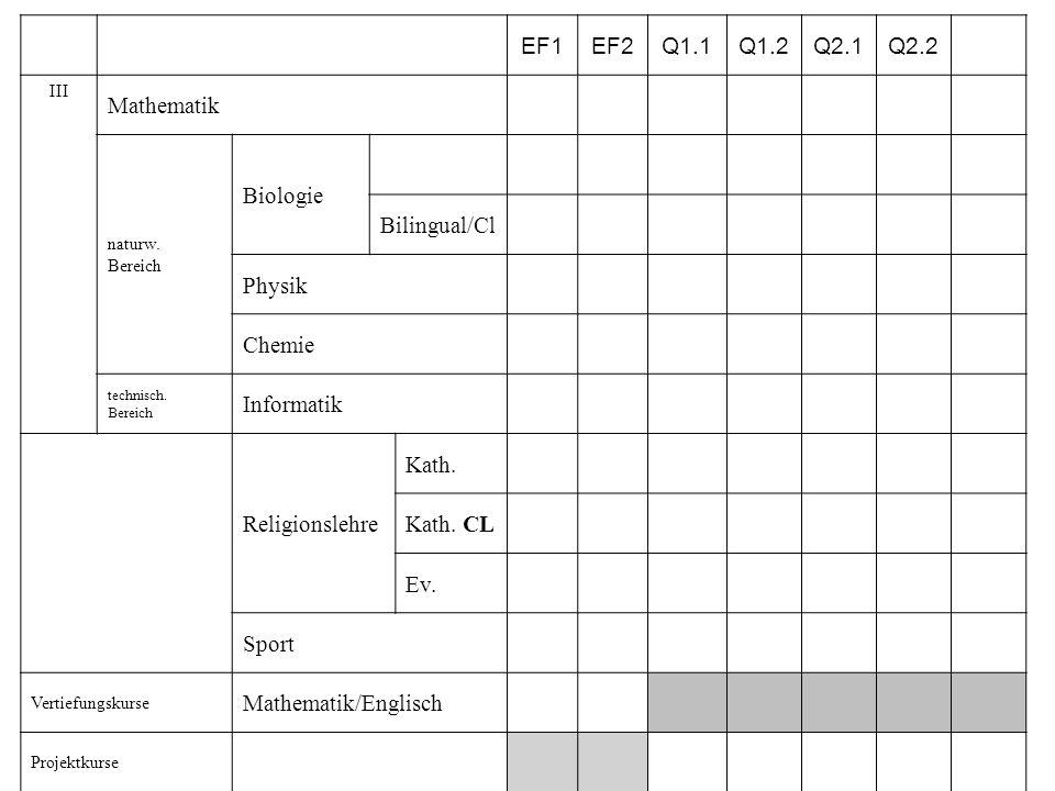 EF1EF2Q1.1Q1.2Q2.1Q2.2 III Mathematik naturw. Bereich Biologie Bilingual/Cl Physik Chemie technisch. Bereich Informatik Religionslehre Kath. Kath. CL