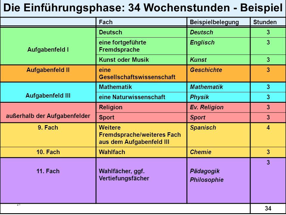 21 Die Einführungsphase: 34 Wochenstunden - Beispiel FachBeispielbelegungStunden Aufgabenfeld I Deutsch 3 eine fortgeführte Fremdsprache Englisch3 Kun