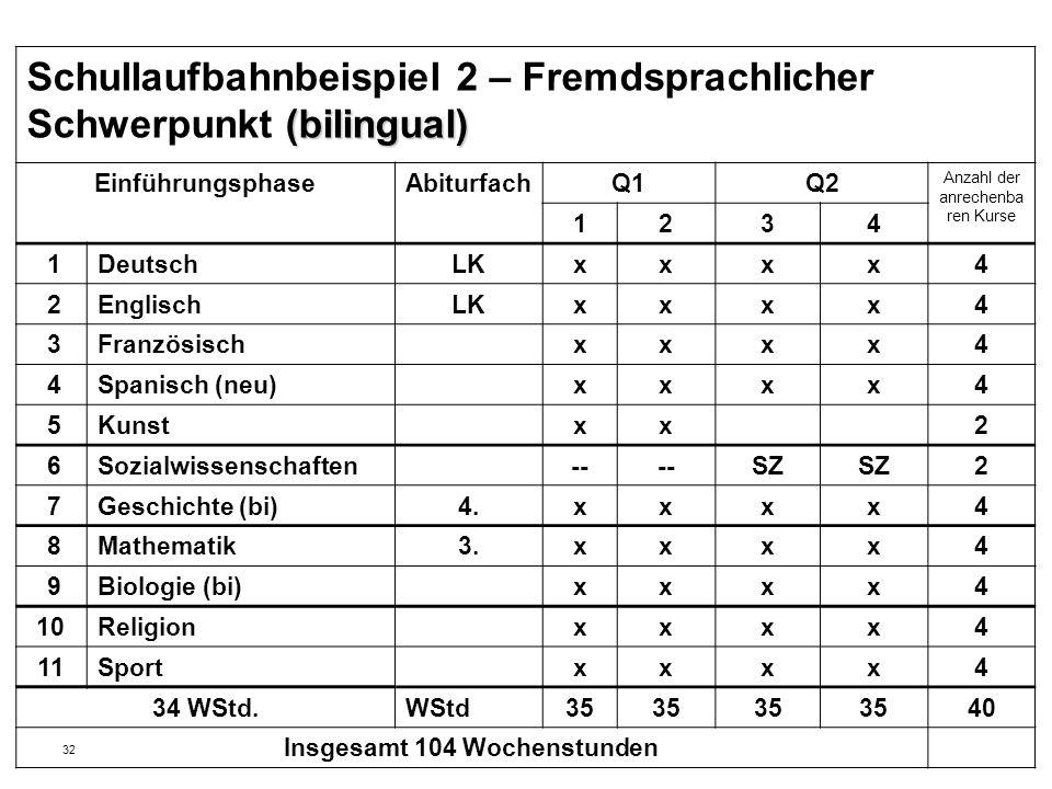 32 (bilingual) Schullaufbahnbeispiel 2 – Fremdsprachlicher Schwerpunkt (bilingual) EinführungsphaseAbiturfachQ1Q2 Anzahl der anrechenba ren Kurse 1234 1DeutschLKxxxx4 2EnglischLKxxxx4 3Französischxxxx4 4Spanisch (neu)xxxx4 5Kunstxx2 6Sozialwissenschaften-- SZ 2 7Geschichte (bi)4.xxxx4 8Mathematik3.xxxx4 9Biologie (bi)xxxx4 10Religionxxxx4 11Sportxxxx4 34 WStd.WStd35 40 Insgesamt 104 Wochenstunden