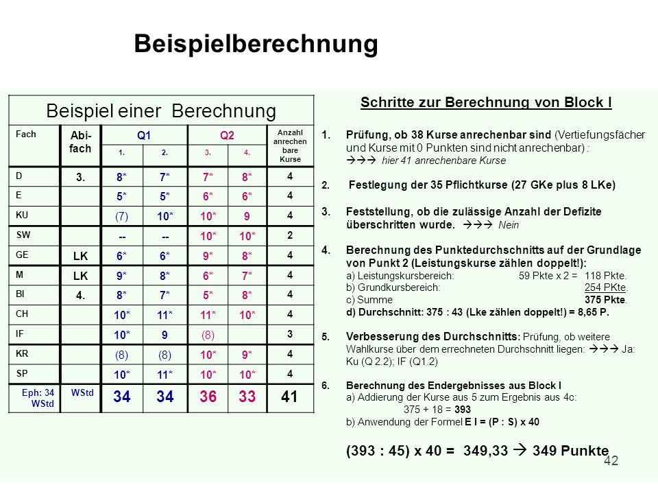 42 Beispiel einer Berechnung Fach Abi- fach Q1Q2 Anzahl anrechen bare Kurse 1.2.3.4. D 3.8*7* 8* 4 E 5* 6* 4 KU (7)10* 9 4 SW -- 10* 2 GE LK6* 9*8* 4