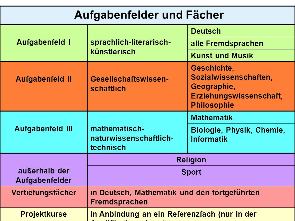 9 Aufgabenfelder und Fächer Aufgabenfeld Isprachlich-literarisch- künstlerisch Deutsch alle Fremdsprachen Kunst und Musik Aufgabenfeld IIGesellschafts