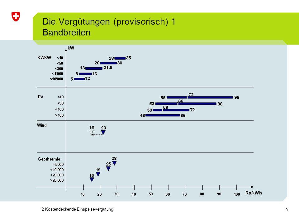 10 Die Vergütungen (provisorisch) 2 2 Kostendeckende Einspeisevergütung