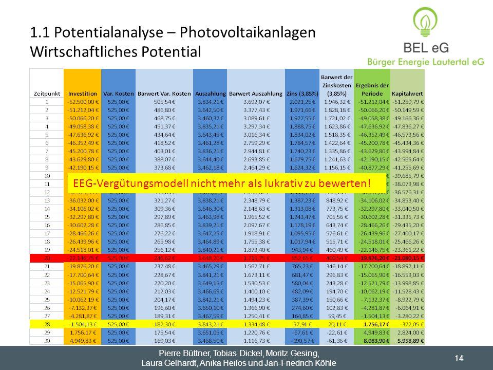 1.1 Potentialanalyse – Photovoltaikanlagen Wirtschaftliches Potential 14 Pierre Büttner, Tobias Dickel, Moritz Gesing, Laura Gelhardt, Anika Heilos un