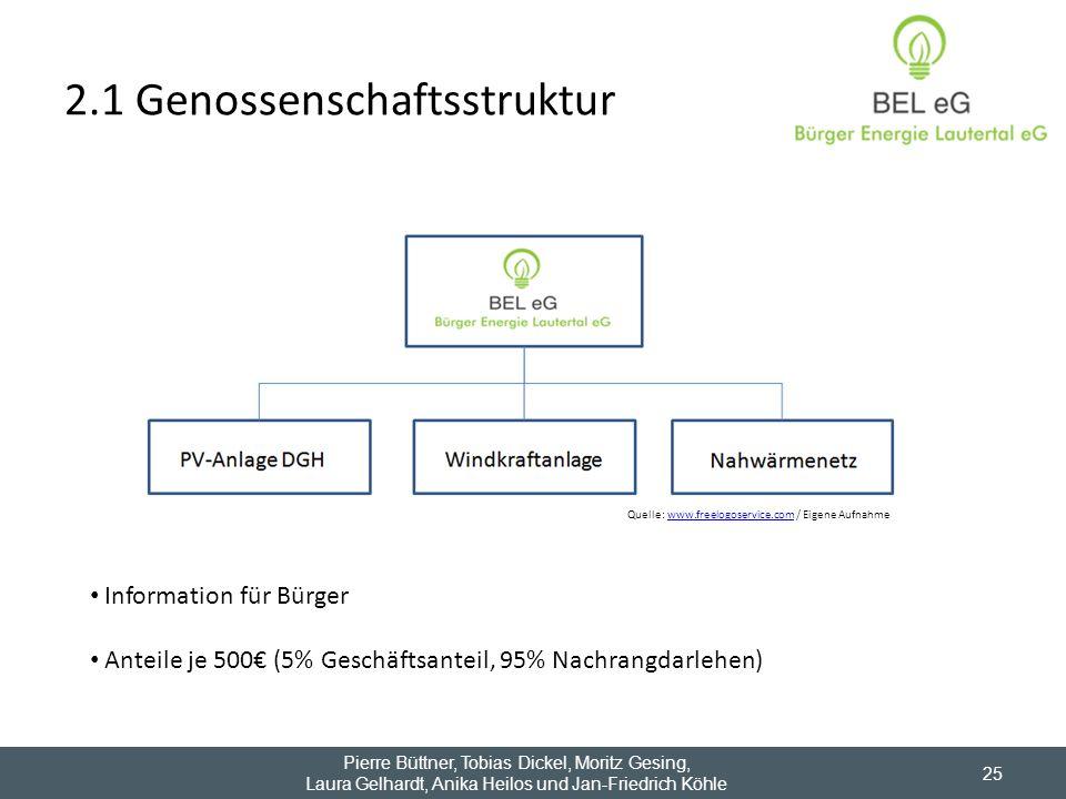2.1 Genossenschaftsstruktur 25 Information für Bürger Anteile je 500 (5% Geschäftsanteil, 95% Nachrangdarlehen) Quelle: www.freelogoservice.com / Eige