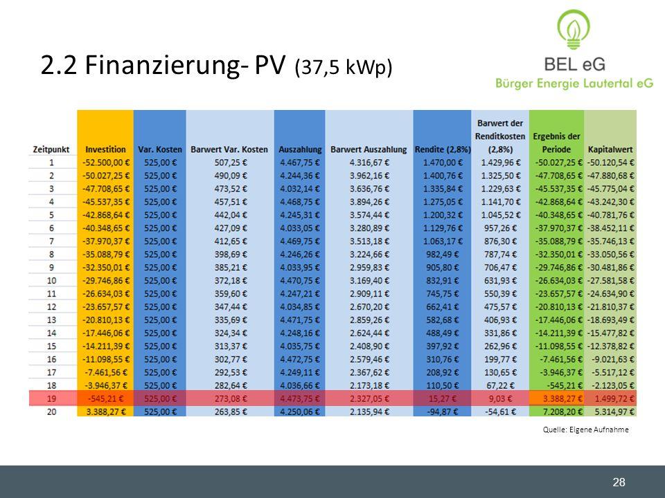 2.2 Finanzierung- PV (37,5 kWp) 28 Quelle: Eigene Aufnahme