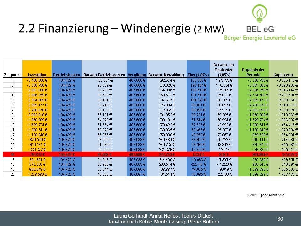 2.2 Finanzierung – Windenergie (2 MW) 30 Laura Gelhardt, Anika Heilos, Tobias Dickel, Jan-Friedrich Köhle, Moritz Gesing, Pierre Büttner Quelle: Eigen