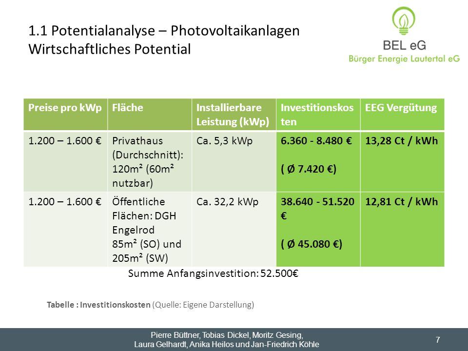 Preise pro kWpFlächeInstallierbare Leistung (kWp) Investitionskos ten EEG Vergütung 1.200 – 1.600 Privathaus (Durchschnitt): 120m² (60m² nutzbar) Ca.