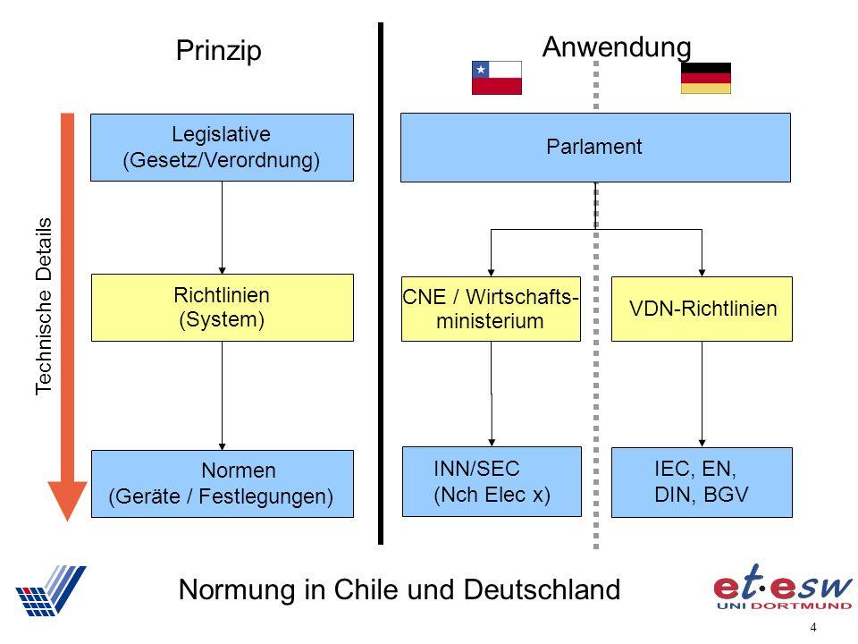 4 Normung in Chile und Deutschland Legislative (Gesetz/Verordnung) Richtlinien (System) Normen (Geräte / Festlegungen) Technische Details Prinzip CNE / Wirtschafts- ministerium VDN-Richtlinien INN/SEC (Nch Elec x) IEC, EN, DIN, BGV Anwendung Parlament