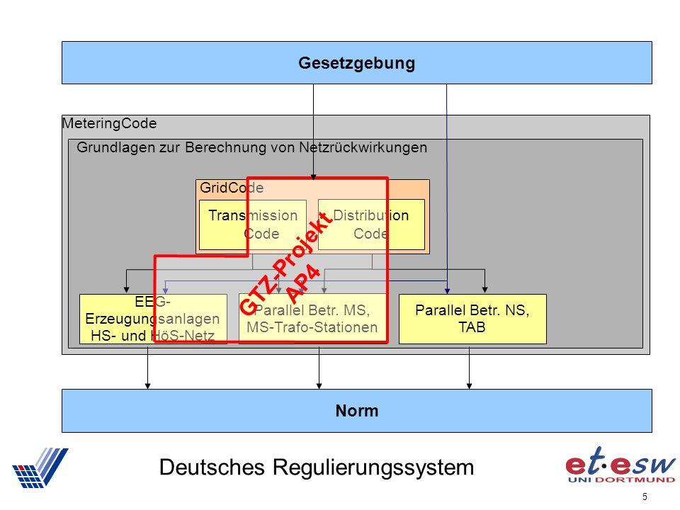 5 Deutsches Regulierungssystem Gesetzgebung MeteringCode Grundlagen zur Berechnung von Netzrückwirkungen EEG- Erzeugungsanlagen HS- und HöS-Netz Parallel Betr.