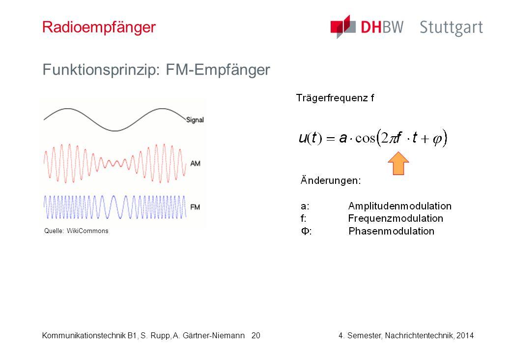 Kommunikationstechnik B1, S. Rupp, A. Gärtner-Niemann4. Semester, Nachrichtentechnik, 2014 Funktionsprinzip: FM-Empfänger 20 Radioempfänger Quelle: Wi