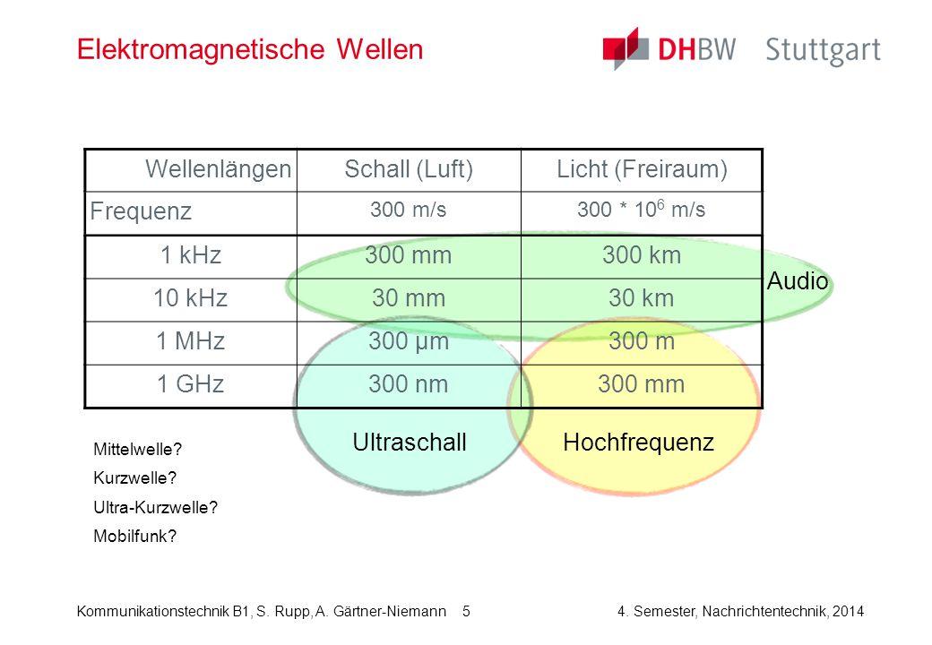 Kommunikationstechnik B1, S. Rupp, A. Gärtner-Niemann4. Semester, Nachrichtentechnik, 2014 5 Elektromagnetische Wellen WellenlängenSchall (Luft)Licht
