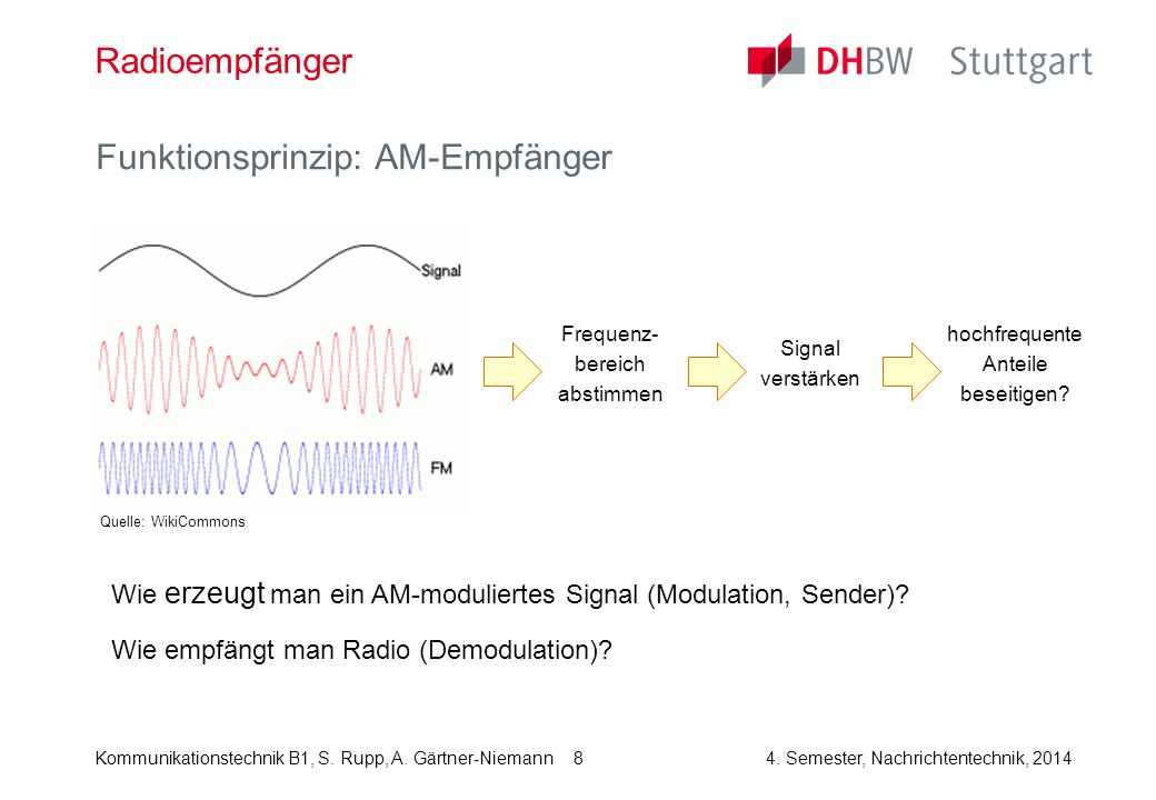 Kommunikationstechnik B1, S. Rupp, A. Gärtner-Niemann4. Semester, Nachrichtentechnik, 2014 Funktionsprinzip: AM-Empfänger 8 Radioempfänger Frequenz- b