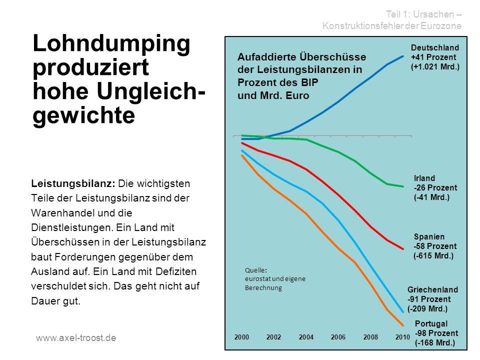 Lohndumping produziert hohe Ungleich- gewichte Leistungsbilanz: Die wichtigsten Teile der Leistungsbilanz sind der Warenhandel und die Dienstleistungen.