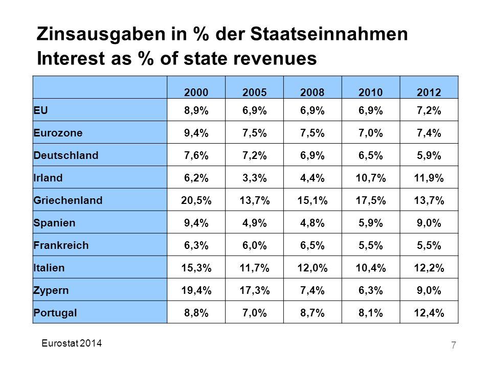 7 Zinsausgaben in % der Staatseinnahmen Interest as % of state revenues 20002005200820102012 EU8,9%6,9% 7,2% Eurozone9,4%7,5% 7,0%7,4% Deutschland7,6%7,2%6,9%6,5%5,9% Irland6,2%3,3%4,4%10,7%11,9% Griechenland20,5%13,7%15,1%17,5%13,7% Spanien9,4%4,9%4,8%5,9%9,0% Frankreich6,3%6,0%6,5%5,5% Italien15,3%11,7%12,0%10,4%12,2% Zypern19,4%17,3%7,4%6,3%9,0% Portugal8,8%7,0%8,7%8,1%12,4% Eurostat 2014