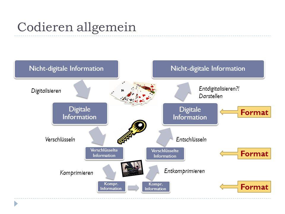 Codieren allgemein Nicht-digitale Information Digitale Information Nicht-digitale Information Digitale Information Verschlüsseln Verschlüsselte Information Entschlüsseln Digitalisieren Entdigitalisieren?.