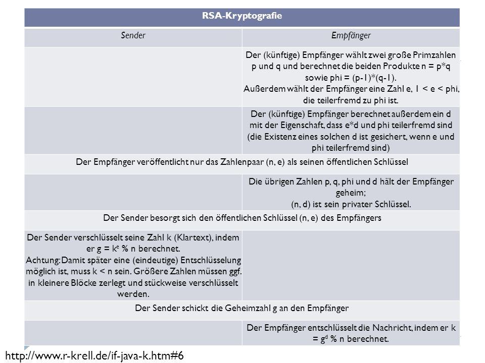 RSA-Kryptografie SenderEmpfänger Der (künftige) Empfänger wählt zwei große Primzahlen p und q und berechnet die beiden Produkte n = p*q sowie phi = (p-1)*(q-1).