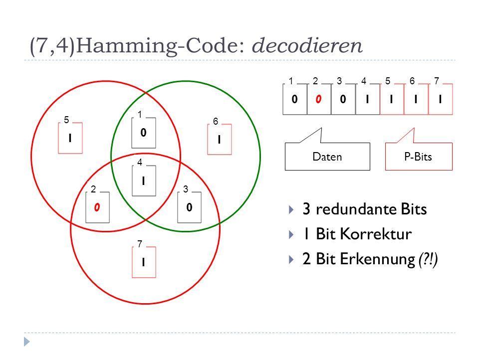 (7,4)Hamming-Code: decodieren 3 redundante Bits 1 Bit Korrektur 2 Bit Erkennung (?!) 0 1 0 2 0 3 1 4 1 5 1 6 1 7 0 1 0 2 0 3 1 4 1 5 1 6 1 7 DatenP-Bits