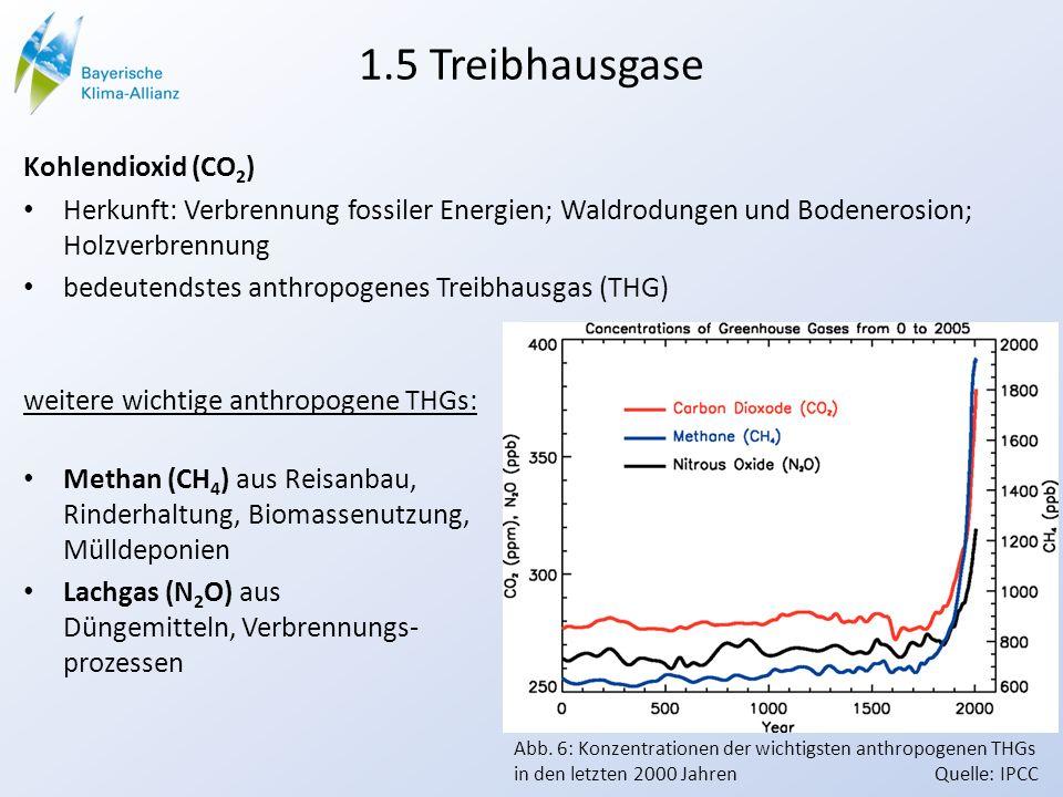 1.5 Treibhausgase Kohlendioxid (CO 2 ) Herkunft: Verbrennung fossiler Energien; Waldrodungen und Bodenerosion; Holzverbrennung bedeutendstes anthropogenes Treibhausgas (THG) weitere wichtige anthropogene THGs: Methan (CH 4 ) aus Reisanbau, Rinderhaltung, Biomassenutzung, Mülldeponien Lachgas (N 2 O) aus Düngemitteln, Verbrennungs- prozessen Abb.