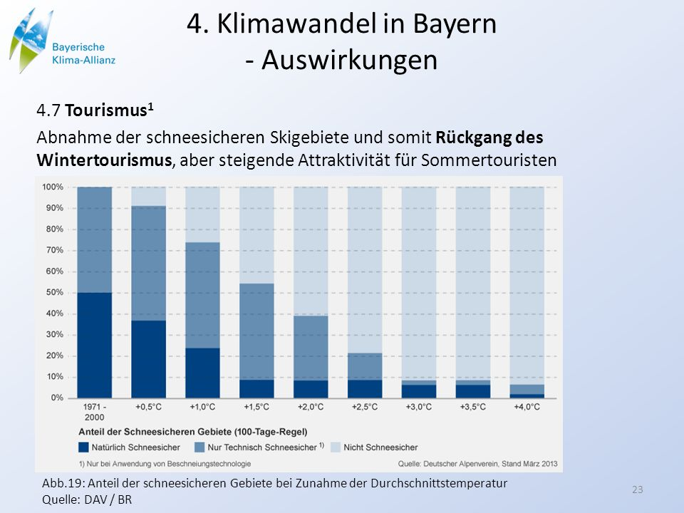 4. Klimawandel in Bayern - Auswirkungen 4.7 Tourismus 1 Abnahme der schneesicheren Skigebiete und somit Rückgang des Wintertourismus, aber steigende A