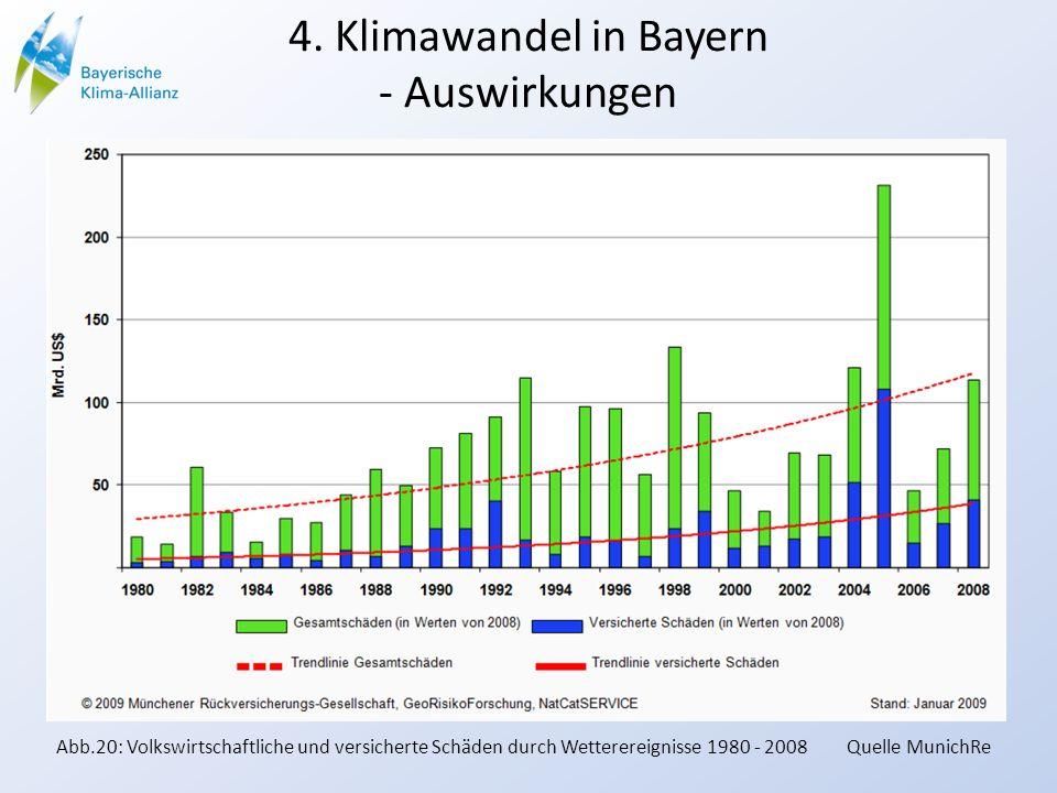 4. Klimawandel in Bayern - Auswirkungen Abb.20: Volkswirtschaftliche und versicherte Schäden durch Wetterereignisse 1980 - 2008 Quelle MunichRe