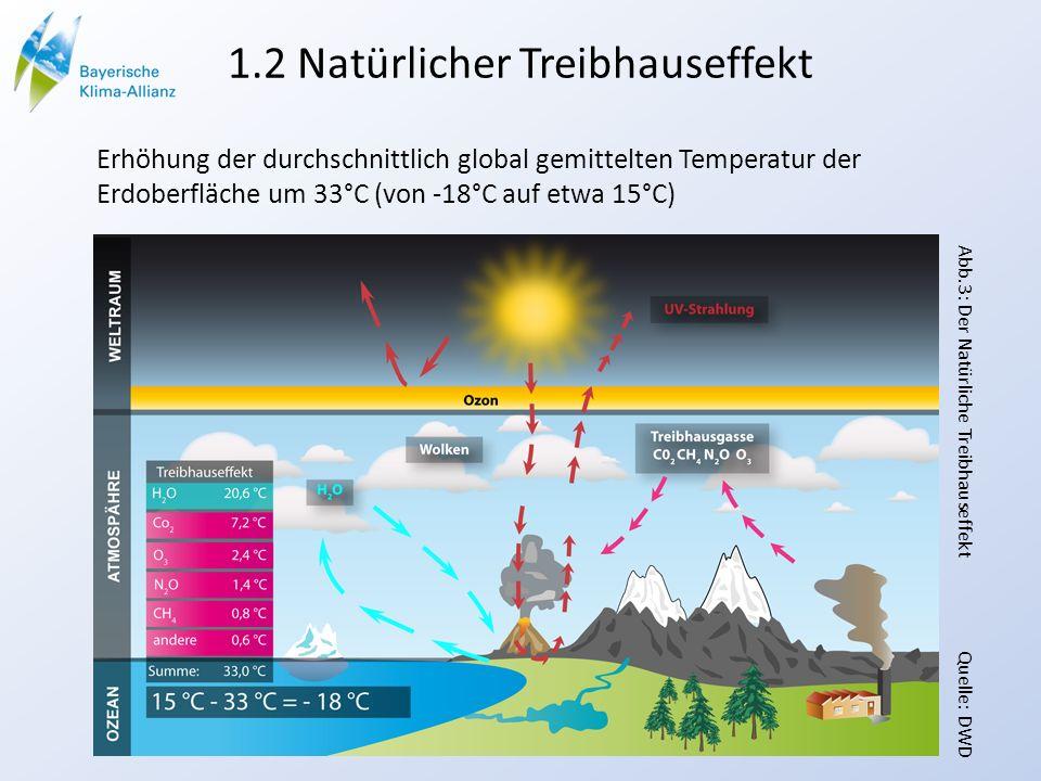 1.2 Natürlicher Treibhauseffekt Erhöhung der durchschnittlich global gemittelten Temperatur der Erdoberfläche um 33°C (von -18°C auf etwa 15°C) Abb.3: