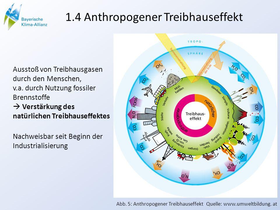 1.4 Anthropogener Treibhauseffekt Ausstoß von Treibhausgasen durch den Menschen, v.a. durch Nutzung fossiler Brennstoffe Verstärkung des natürlichen T