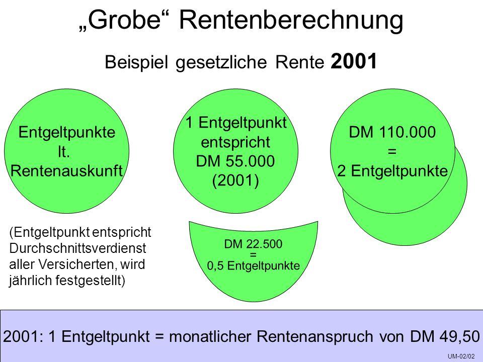 Prinzip Punktemodell ZVK-neu 1/12 des Zusatzversorgungs- pflichtigen Jahresentgelts z.B.