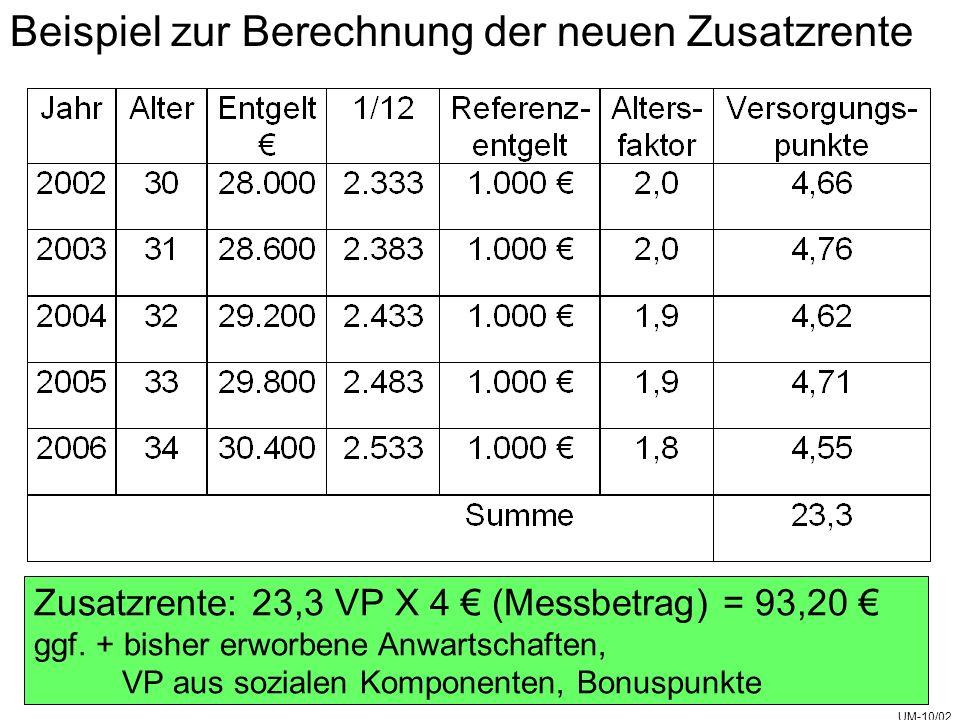 Beispiel zur Berechnung der neuen Zusatzrente Zusatzrente: 23,3 VP X 4 (Messbetrag) = 93,20 ggf.