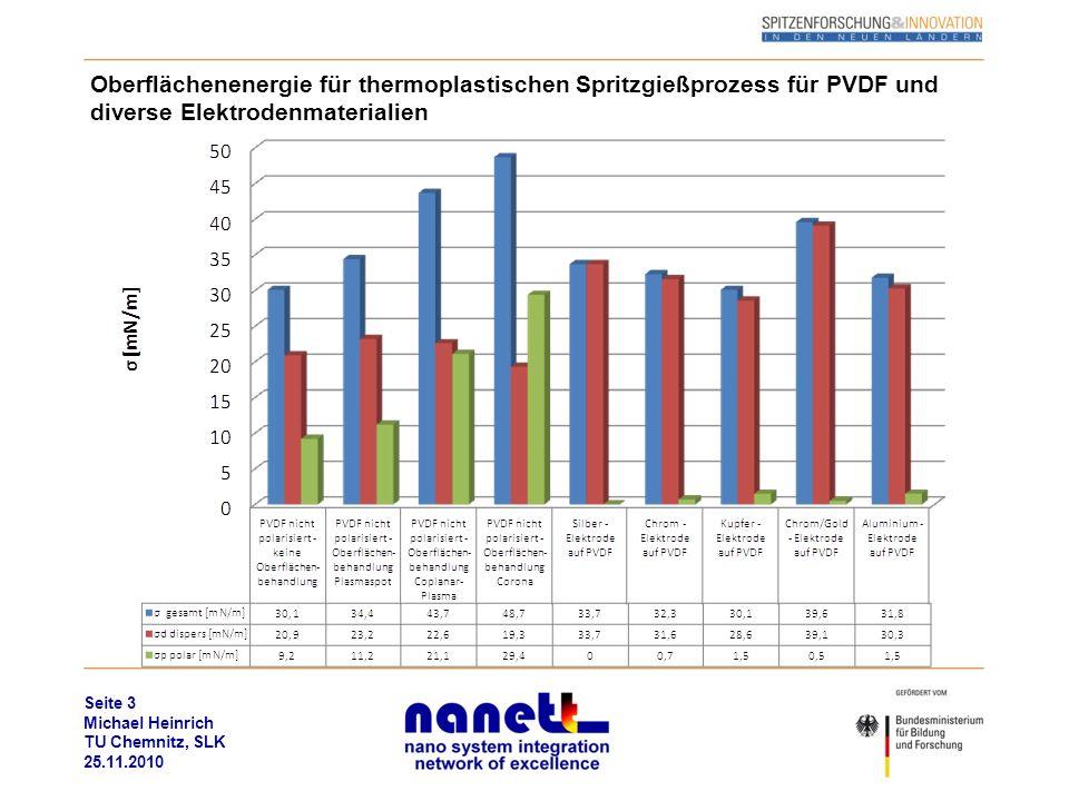 Seite 3 Michael Heinrich TU Chemnitz, SLK 25.11.2010 Oberflächenenergie für thermoplastischen Spritzgießprozess für PVDF und diverse Elektrodenmateria