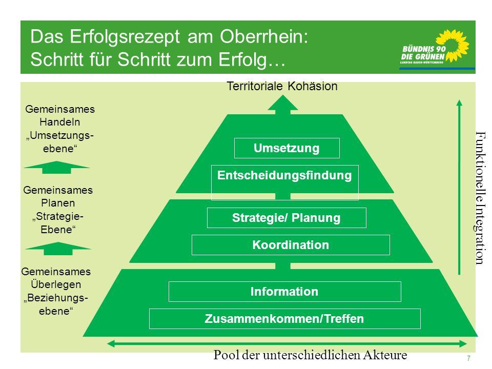 7 Information Strategie/ Planung Koordination Zusammenkommen/Treffen Entscheidungsfindung Umsetzung Pool der unterschiedlichen Akteure Funktionelle In