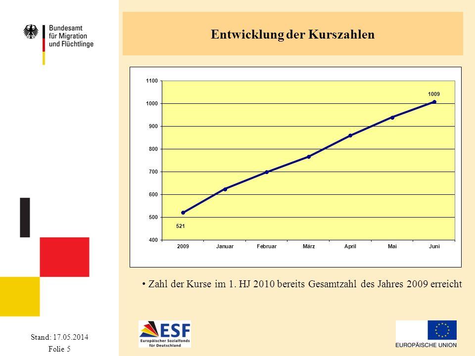 Stand: 17.05.2014 Folie 5 Entwicklung der Kurszahlen Zahl der Kurse im 1. HJ 2010 bereits Gesamtzahl des Jahres 2009 erreicht