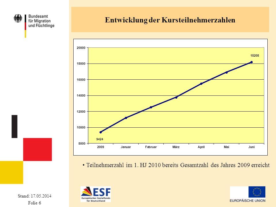 Stand: 17.05.2014 Folie 6 Entwicklung der Kursteilnehmerzahlen Teilnehmerzahl im 1. HJ 2010 bereits Gesamtzahl des Jahres 2009 erreicht