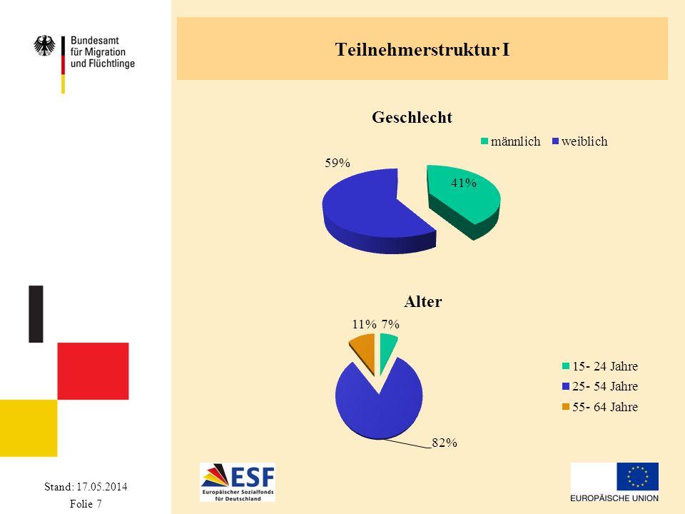Stand: 17.05.2014 Folie 7 Teilnehmerstruktur I