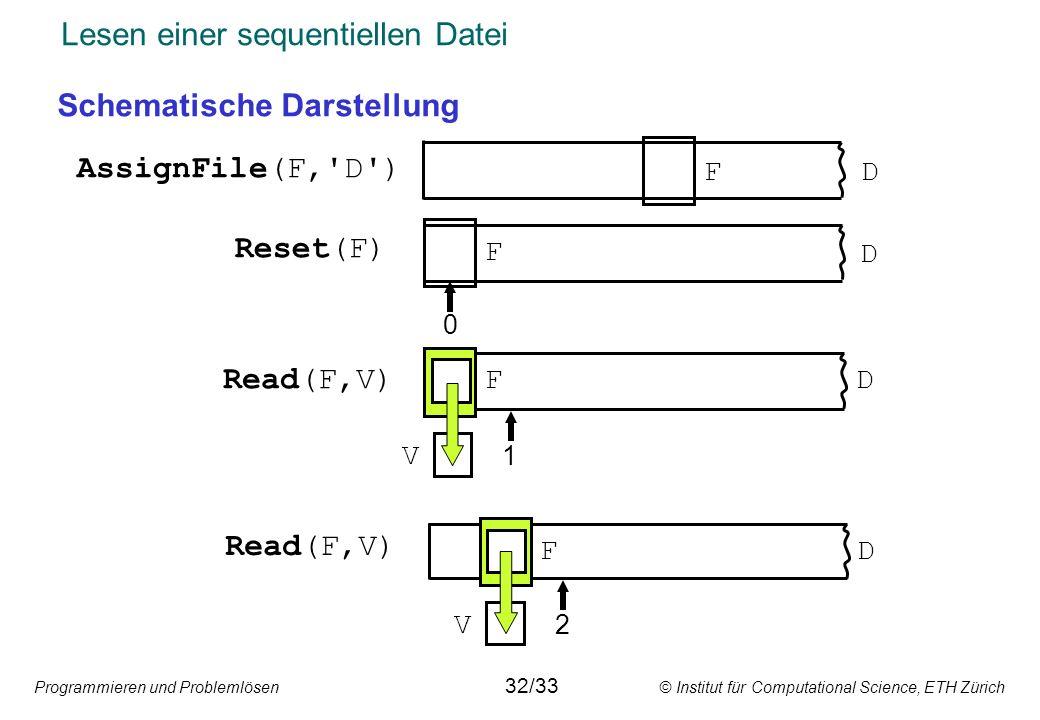Programmieren und Problemlösen © Institut für Computational Science, ETH Zürich Lesen einer sequentiellen Datei Schematische Darstellung AssignFile(F,
