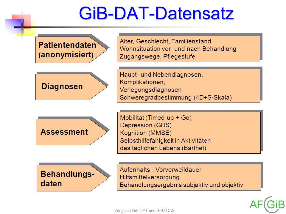 Vergleich GiB-DAT und GEMIDAS GiB-DAT-Datensatz Patientendaten ( anonymisiert ) Alter, Geschlecht, Familienstand Wohnsituation vor- und nach Behandlun