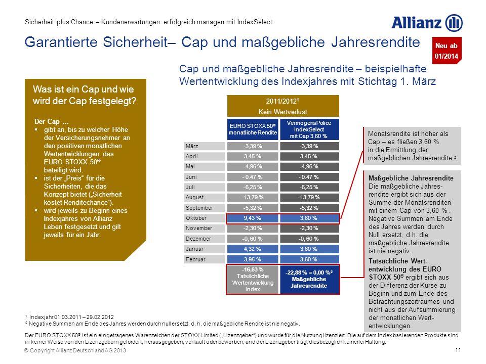 11 © Copyright Allianz Deutschland AG 2013 Garantierte Sicherheit– Cap und maßgebliche Jahresrendite Monatsrendite ist höher als Cap – es fließen 3,60