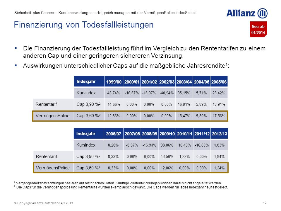 12 © Copyright Allianz Deutschland AG 2013 Finanzierung von Todesfallleistungen Indexjahr 1999/002000/012001/022002/032003/042004/052005/06 Kursindex