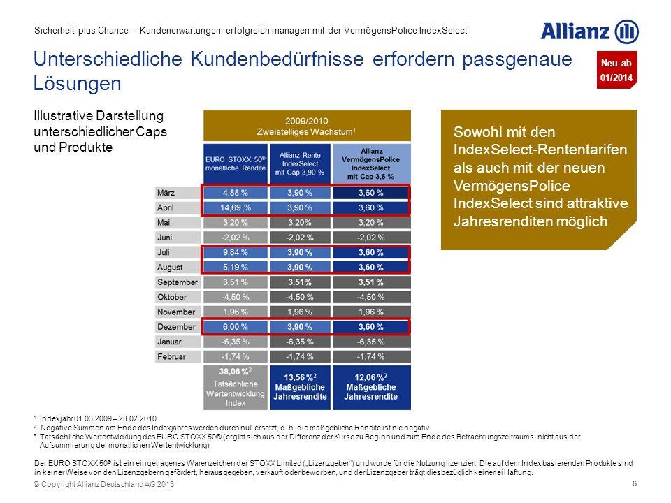 6 © Copyright Allianz Deutschland AG 2013 1 Indexjahr 01.03.2009 – 28.02.2010 2 Negative Summen am Ende des Indexjahres werden durch null ersetzt, d.