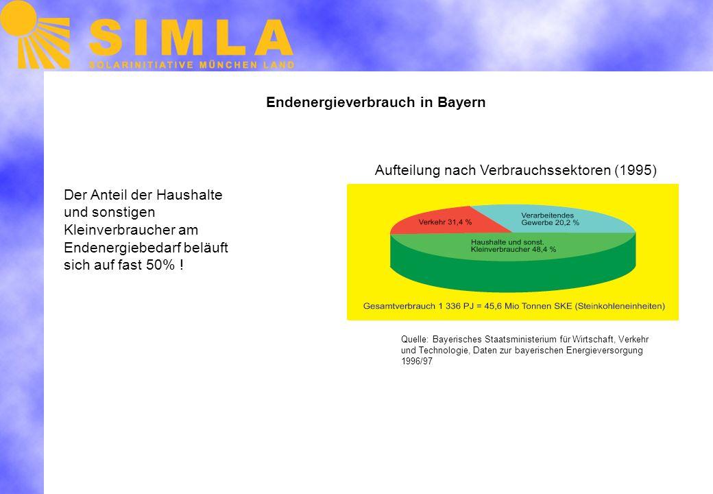 Endenergieverbrauch in Bayern Quelle: Bayerisches Staatsministerium für Wirtschaft, Verkehr und Technologie, Daten zur bayerischen Energieversorgung 1996/97 Der Anteil der Haushalte und sonstigen Kleinverbraucher am Endenergiebedarf beläuft sich auf fast 50% .