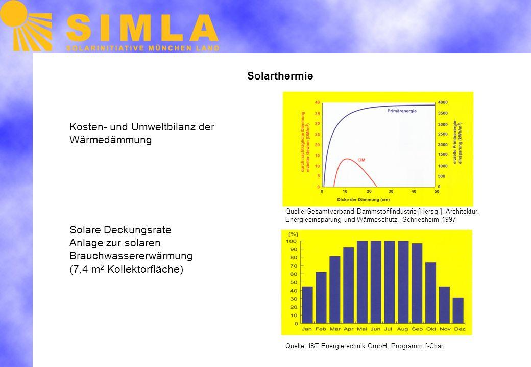 Solarthermie Kosten- und Umweltbilanz der Wärmedämmung Solare Deckungsrate Anlage zur solaren Brauchwassererwärmung (7,4 m 2 Kollektorfläche) Quelle:Gesamtverband Dämmstoffindustrie [Hersg.], Architektur, Energieeinsparung und Wärmeschutz, Schriesheim 1997 Quelle: IST Energietechnik GmbH, Programm f-Chart