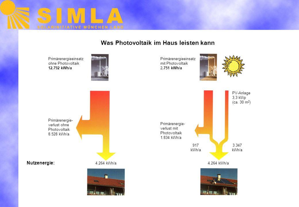Was Photovoltaik im Haus leisten kann Primärenergieeinsatz ohne Photovoltaik 12.792 kWh/a Primärenergieeinsatz mit Photovoltaik 2.751 kWh/a Primärenergie- verlust ohne Photovoltaik 8.528 kWh/a Primärenergie- verlust mit Photovoltaik 1.834 kWh/a PV-Anlage 3,3 kWp (ca.