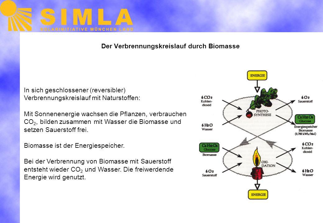 Der Verbrennungskreislauf durch Biomasse In sich geschlossener (reversibler) Verbrennungskreislauf mit Naturstoffen: Mit Sonnenenergie wachsen die Pflanzen, verbrauchen CO 2, bilden zusammen mit Wasser die Biomasse und setzen Sauerstoff frei.