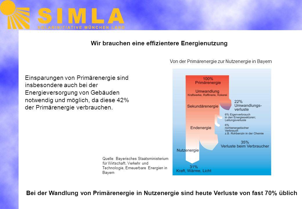 Wir brauchen eine effizientere Energienutzung Einsparungen von Primärenergie sind insbesondere auch bei der Energieversorgung von Gebäuden notwendig und möglich, da diese 42% der Primärenergie verbrauchen.